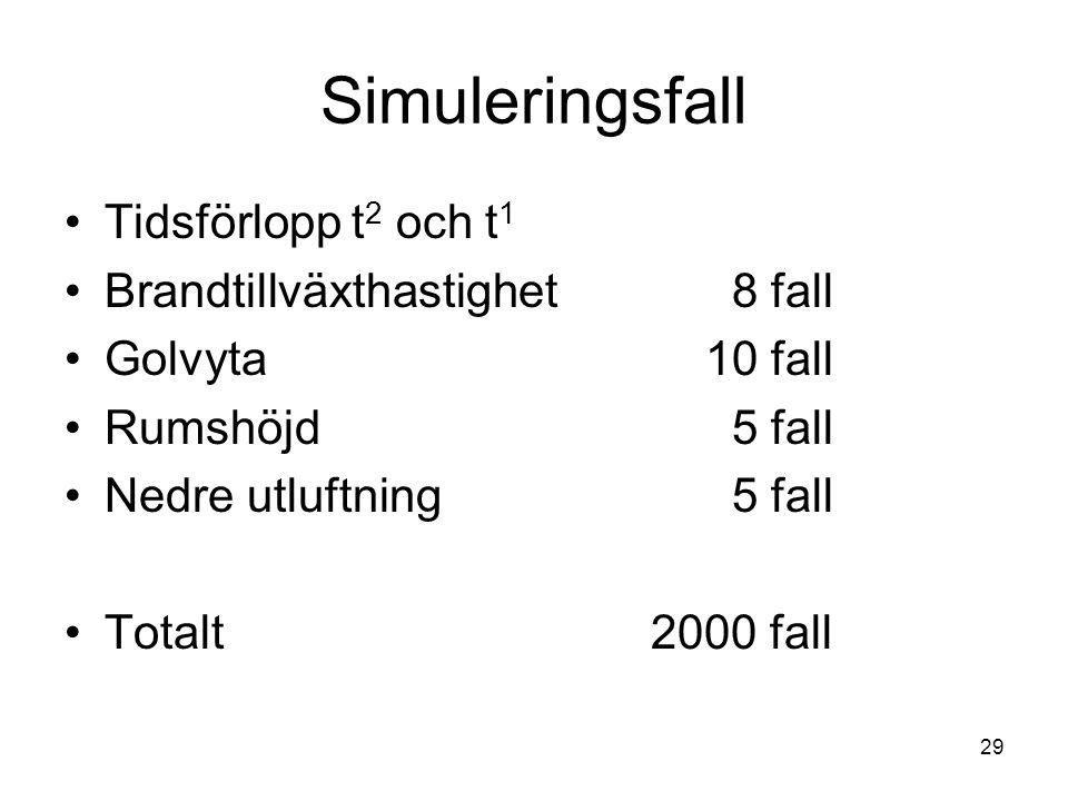 Simuleringsfall Tidsförlopp t2 och t1 Brandtillväxthastighet 8 fall