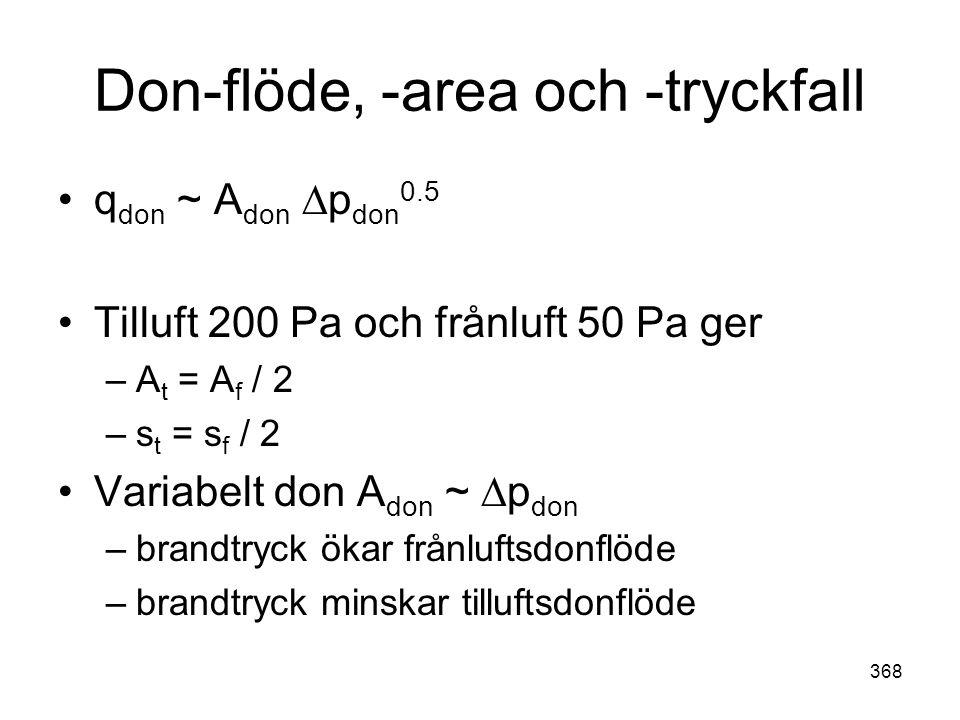 Don-flöde, -area och -tryckfall