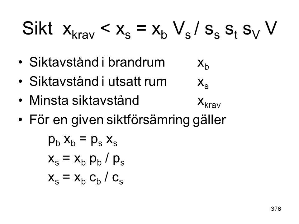 Sikt xkrav < xs = xb Vs / ss st sV V