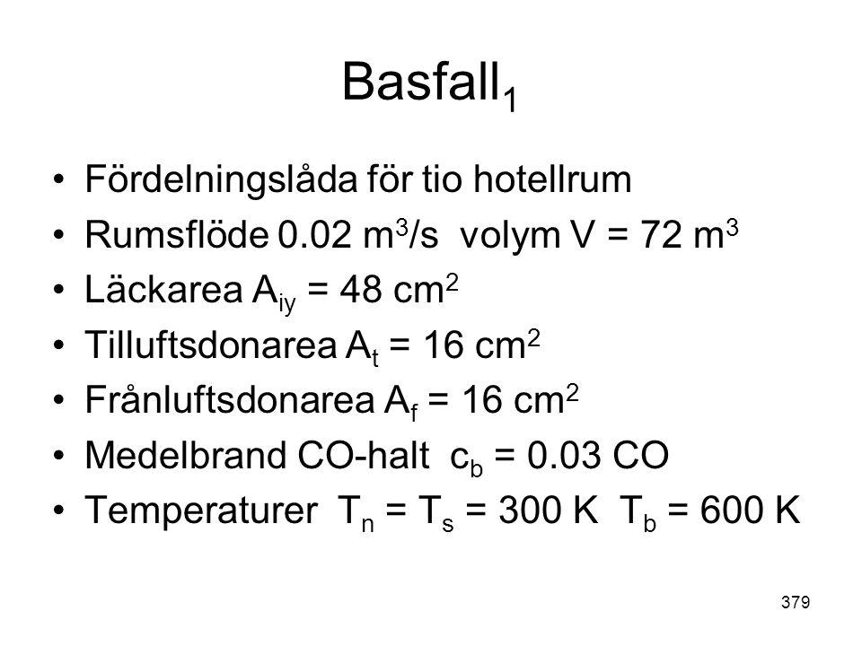 Basfall1 Fördelningslåda för tio hotellrum