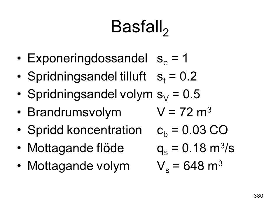Basfall2 Exponeringdossandel se = 1 Spridningsandel tilluft st = 0.2