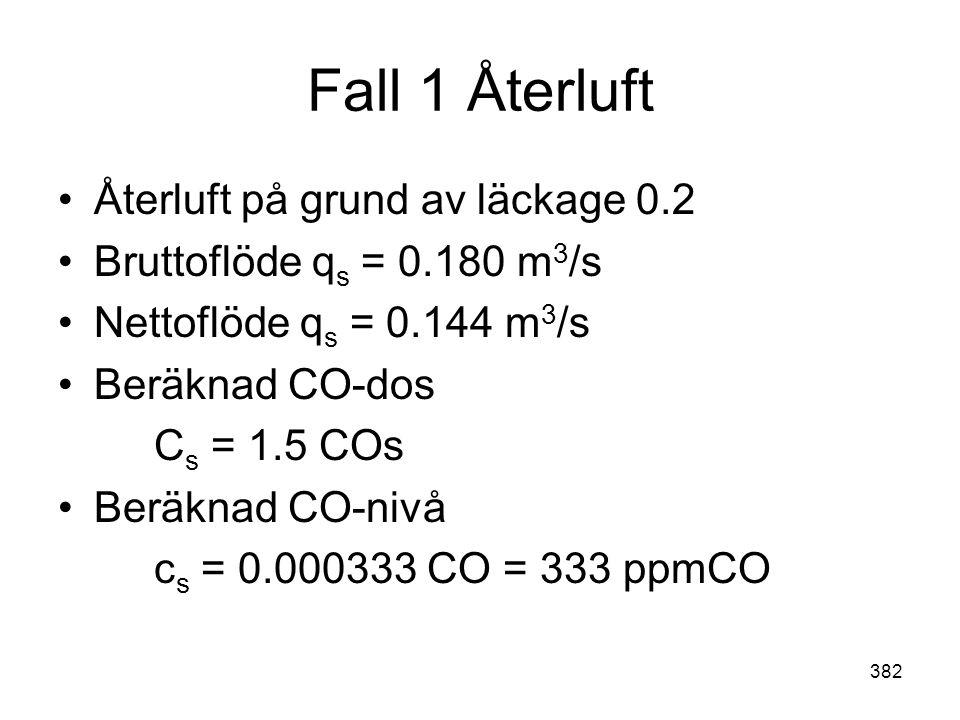 Fall 1 Återluft Återluft på grund av läckage 0.2
