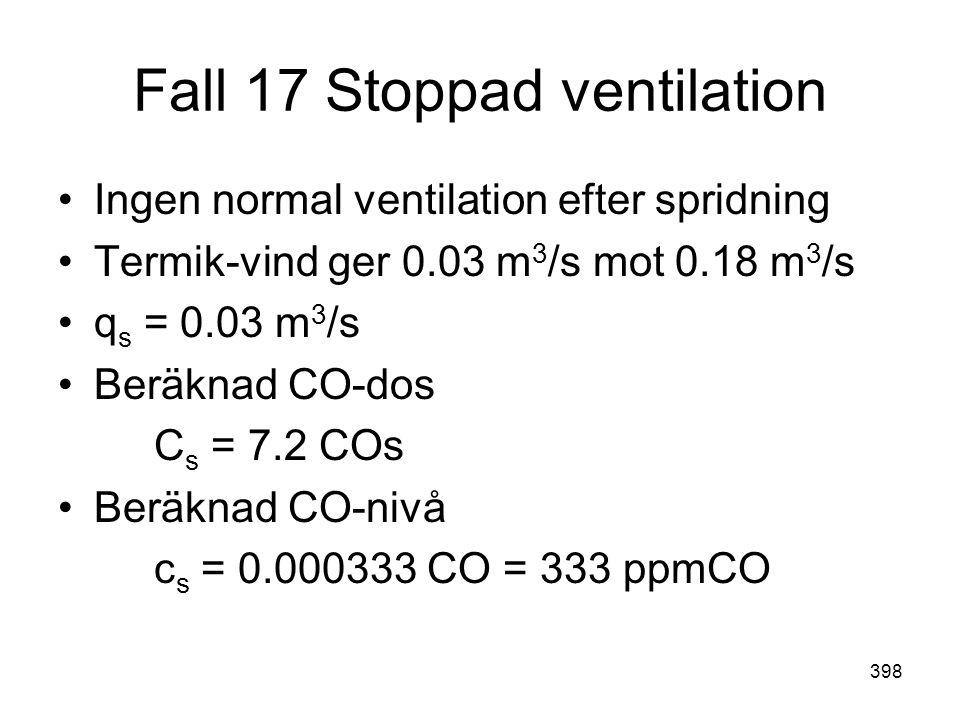 Fall 17 Stoppad ventilation
