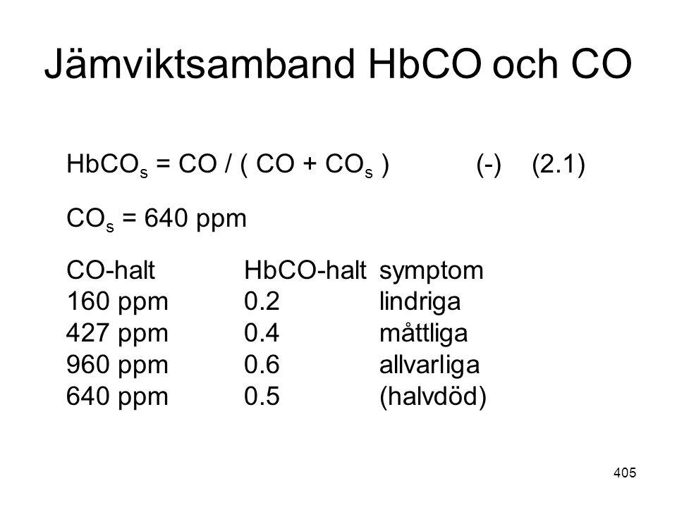 Jämviktsamband HbCO och CO