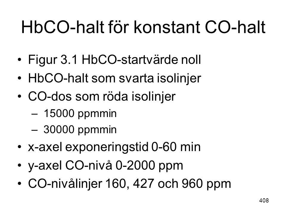 HbCO-halt för konstant CO-halt