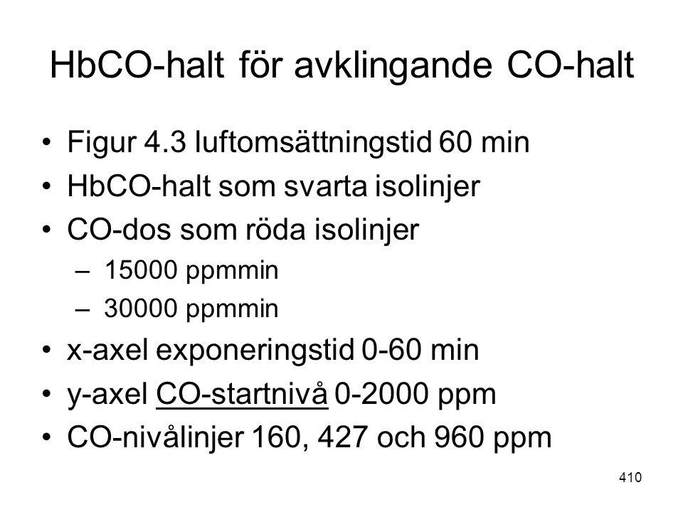HbCO-halt för avklingande CO-halt