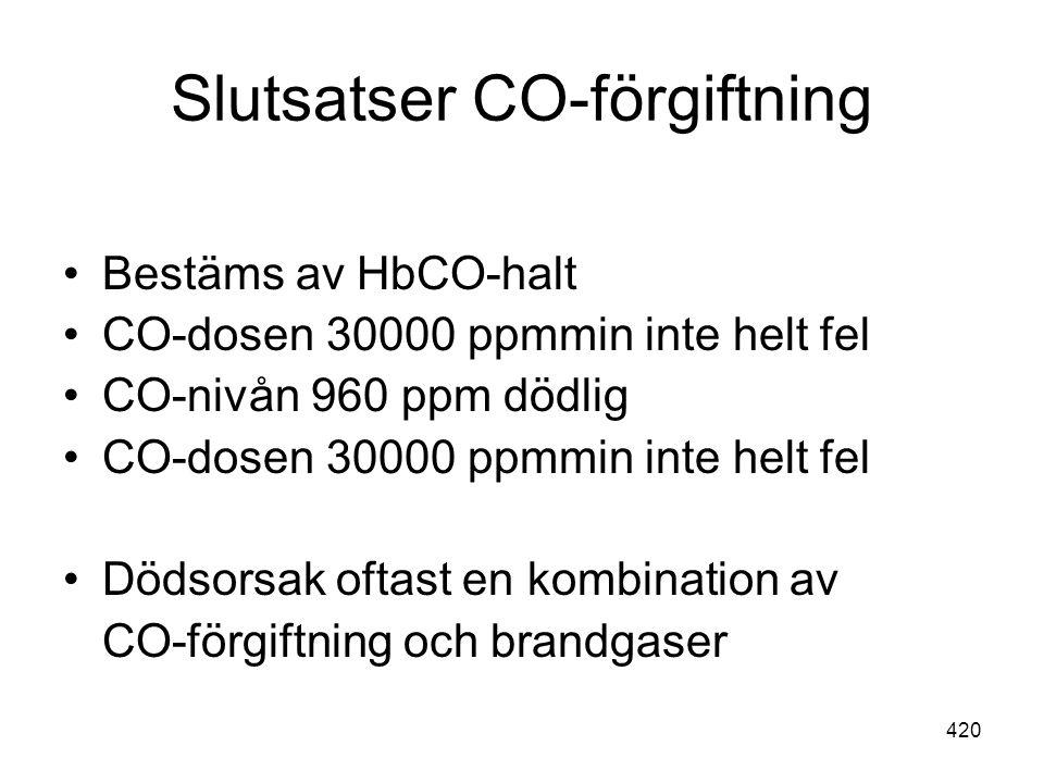 Slutsatser CO-förgiftning