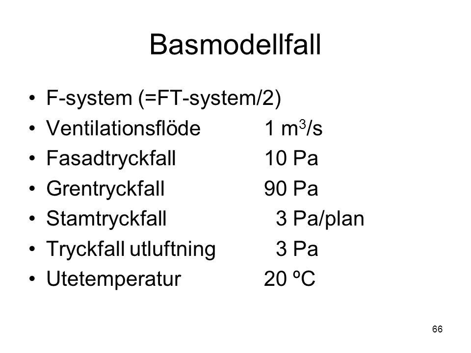 Basmodellfall F-system (=FT-system/2) Ventilationsflöde 1 m3/s
