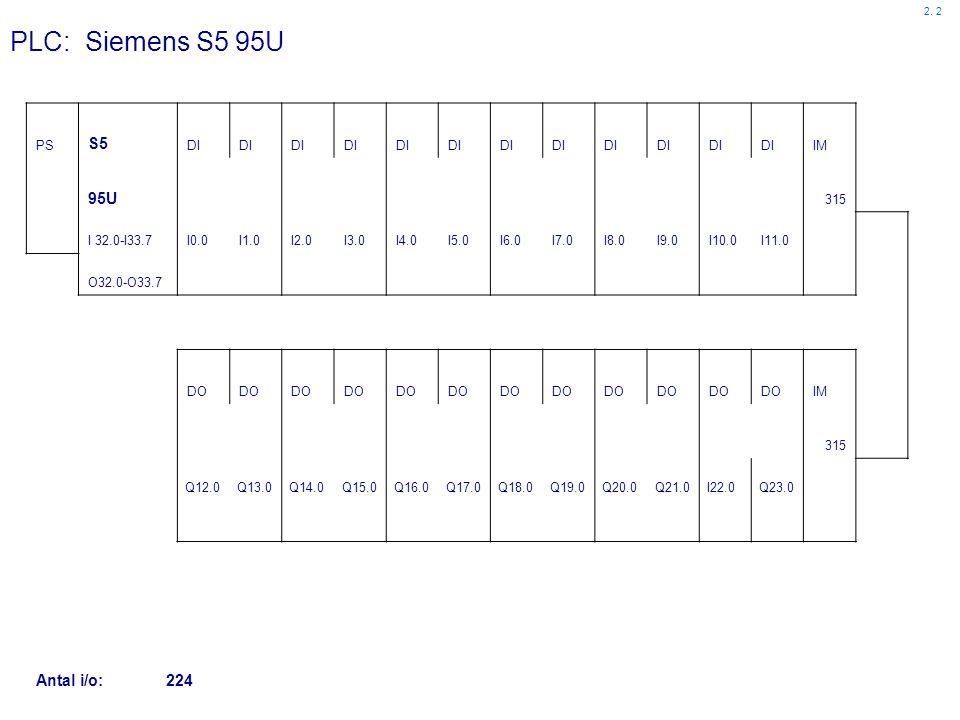 PLC: Siemens S5 95U S5 95U IN 24V DC 120 PB 13 SWITCH 10 PN. CYLIND.