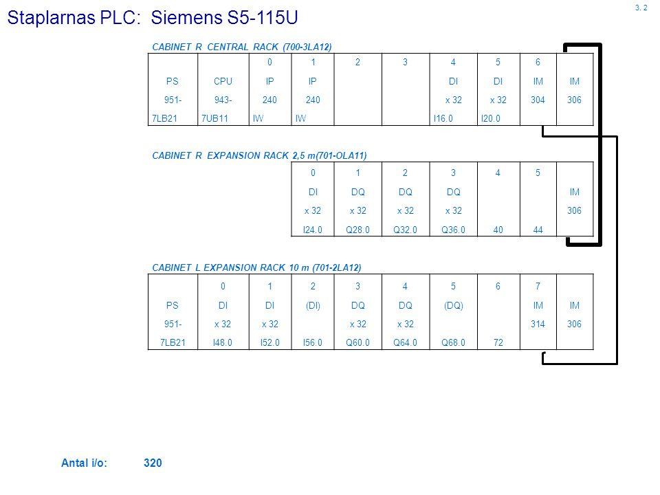 Staplarnas PLC: Siemens S5-115U