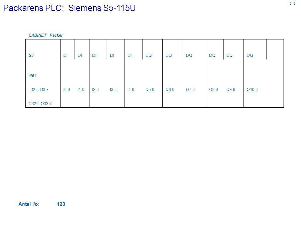 Packarens PLC: Siemens S5-115U