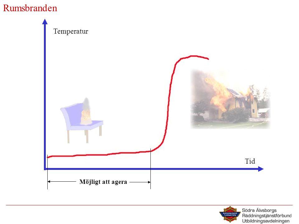 Rumsbranden Temperatur Möjligt att agera Tid