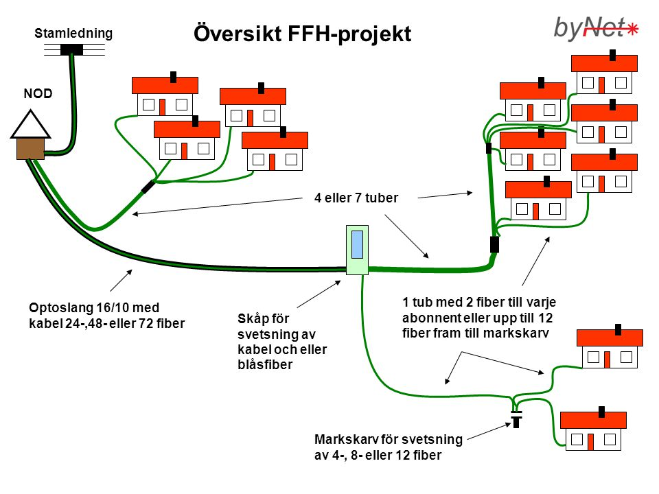 Översikt FFH-projekt Stamledning NOD 4 eller 7 tuber