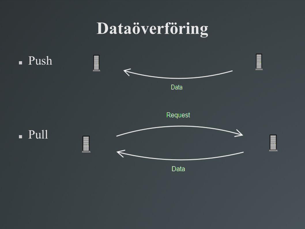 Dataöverföring Push Pull