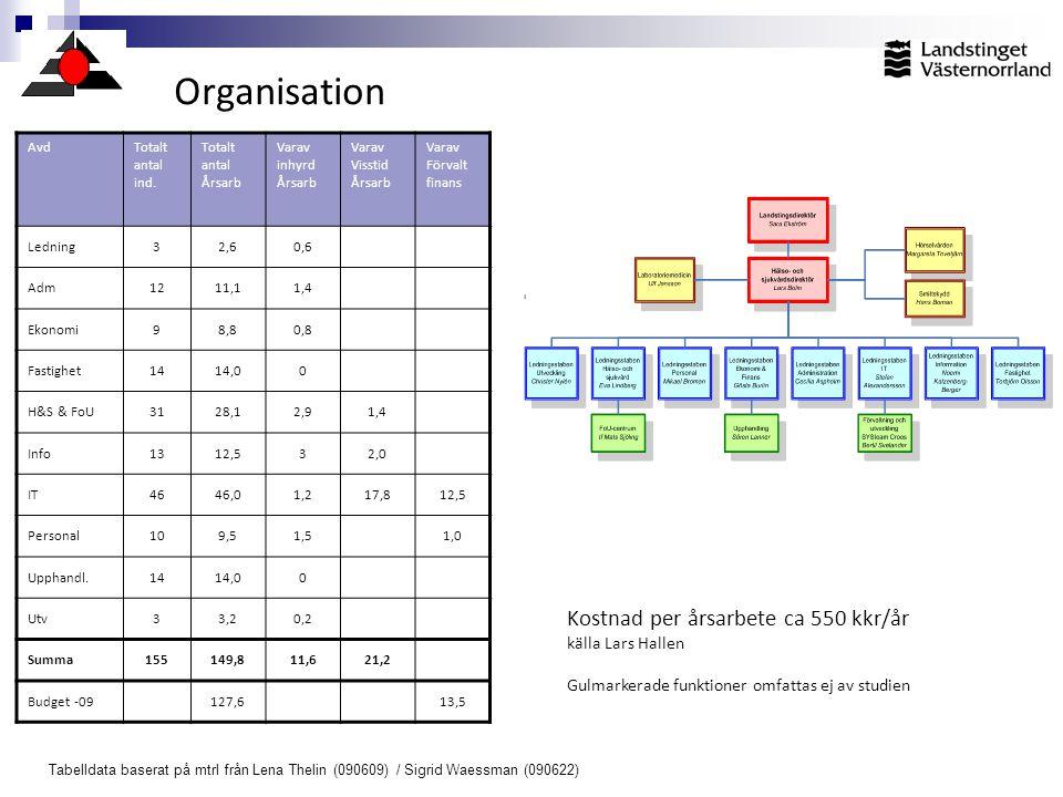 Organisation Kostnad per årsarbete ca 550 kkr/år källa Lars Hallen