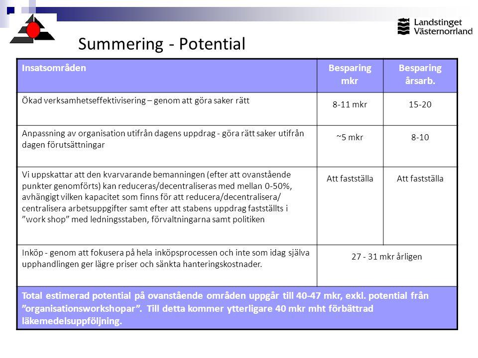 Summering - Potential Insatsområden Besparing mkr Besparing årsarb.