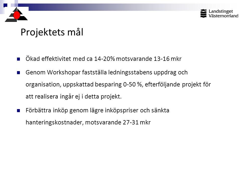 Projektets mål Ökad effektivitet med ca 14-20% motsvarande 13-16 mkr