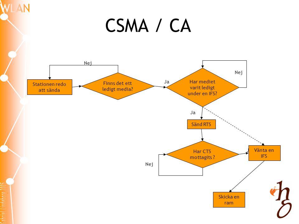 CSMA / CA Nej Har mediet varit ledigt under en IFS Nej