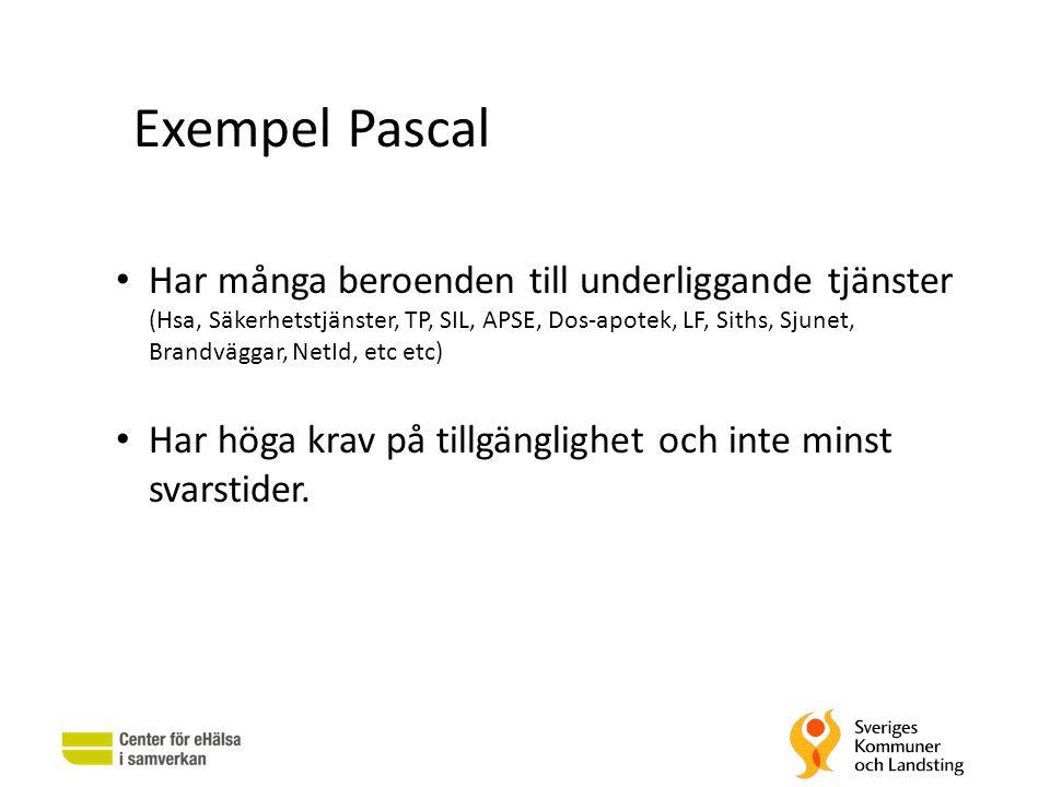 Exempel Pascal