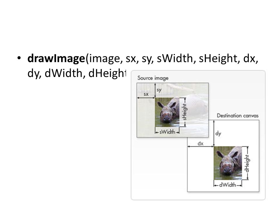 drawImage(image, sx, sy, sWidth, sHeight, dx, dy, dWidth, dHeight)