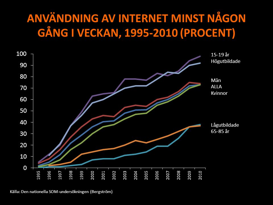 ANVÄNDNING AV INTERNET MINST NÅGON GÅNG I VECKAN, 1995-2010 (PROCENT)