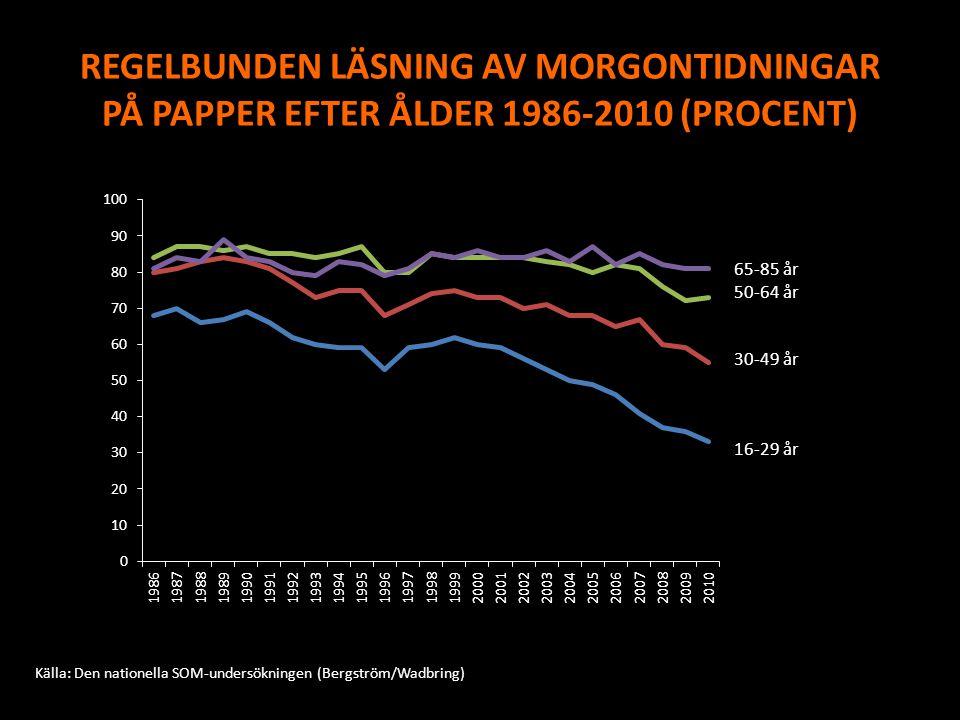 REGELBUNDEN LÄSNING AV MORGONTIDNINGAR PÅ PAPPER EFTER ÅLDER 1986-2010 (PROCENT)