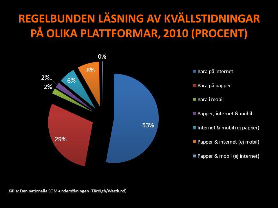 REGELBUNDEN LÄSNING AV KVÄLLSTIDNINGAR PÅ OLIKA PLATTFORMAR, 2010 (PROCENT)