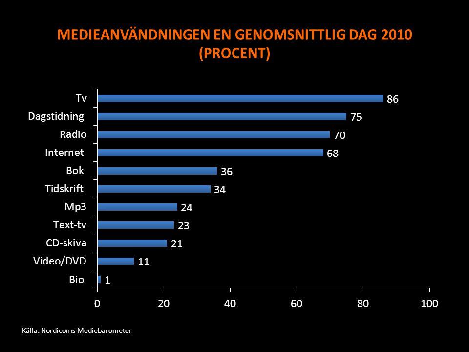 MEDIEANVÄNDNINGEN EN GENOMSNITTLIG DAG 2010 (PROCENT)