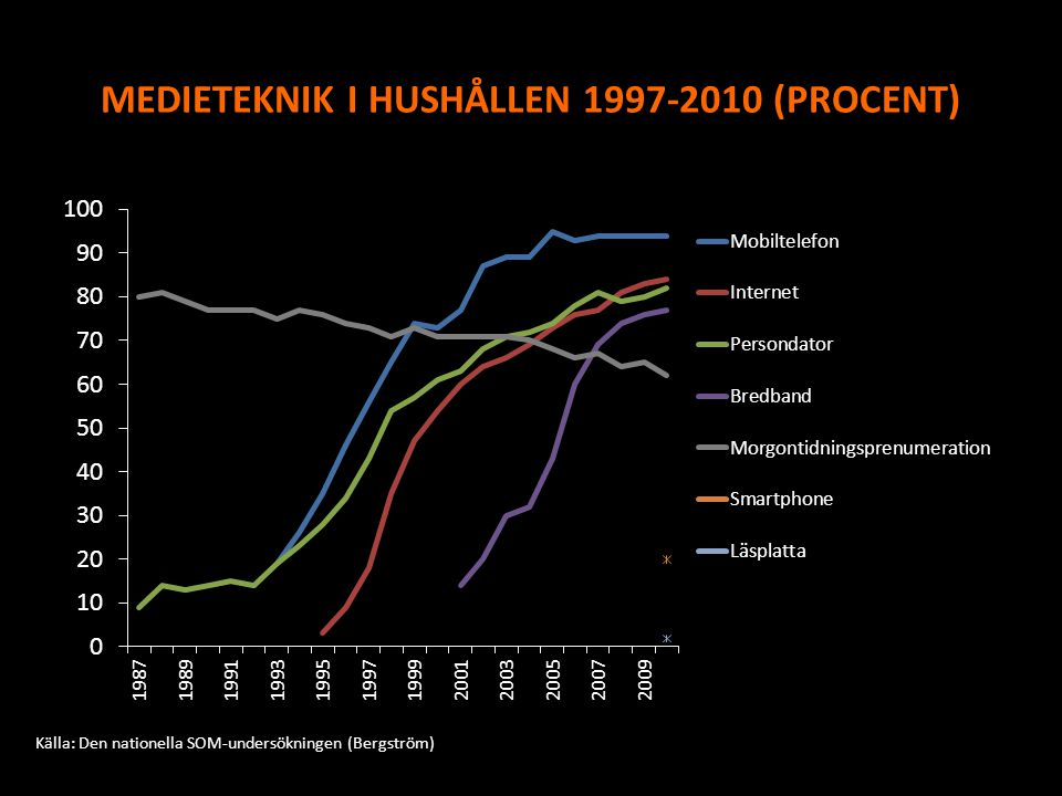 MEDIETEKNIK I HUSHÅLLEN 1997-2010 (PROCENT)