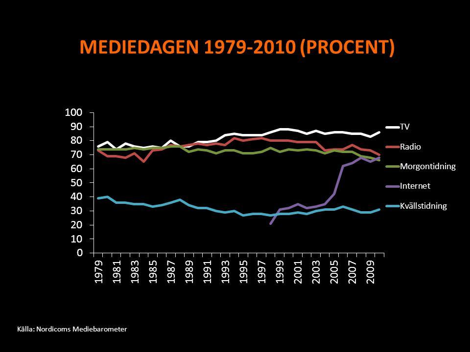 MEDIEDAGEN 1979-2010 (PROCENT)