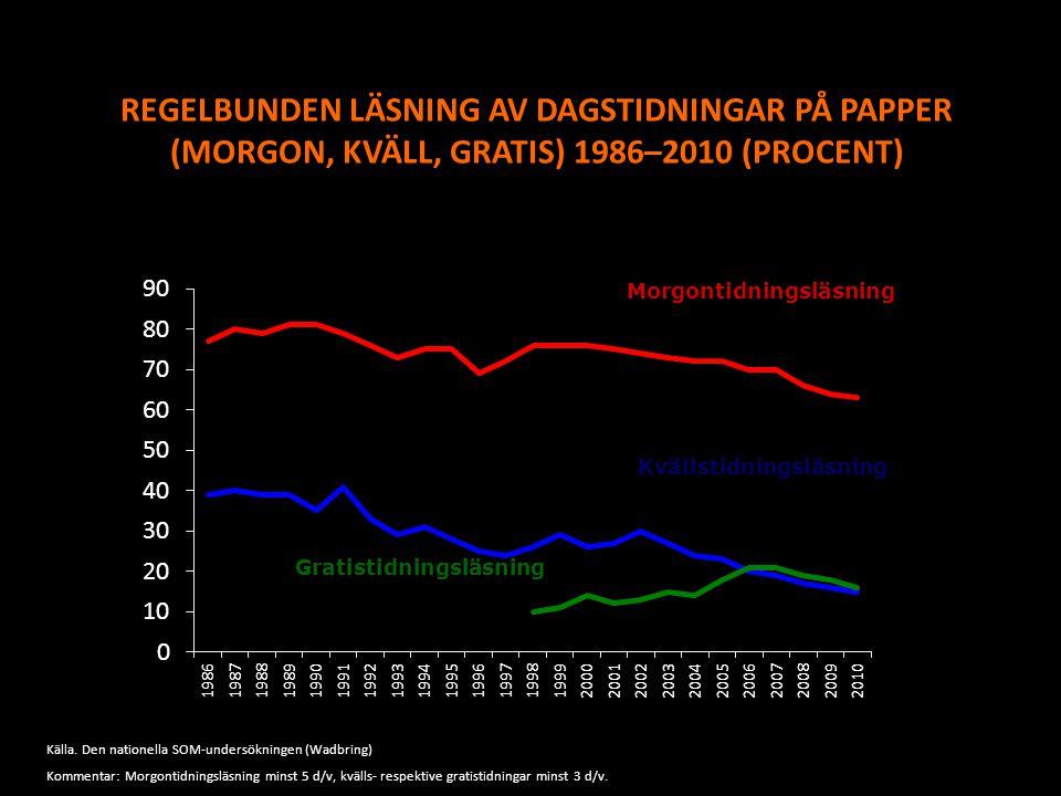REGELBUNDEN LÄSNING AV DAGSTIDNINGAR PÅ PAPPER (MORGON, KVÄLL, GRATIS) 1986–2010 (PROCENT)