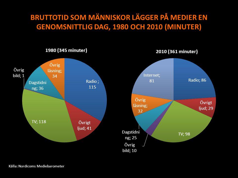 BRUTTOTID SOM MÄNNISKOR LÄGGER PÅ MEDIER EN GENOMSNITTLIG DAG, 1980 OCH 2010 (MINUTER)