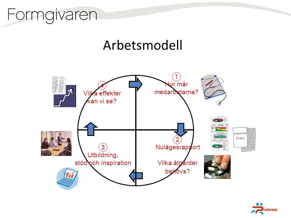 Arbetsmodell 1 Hur mår medarbetarna 4 Vilka effekter kan vi se