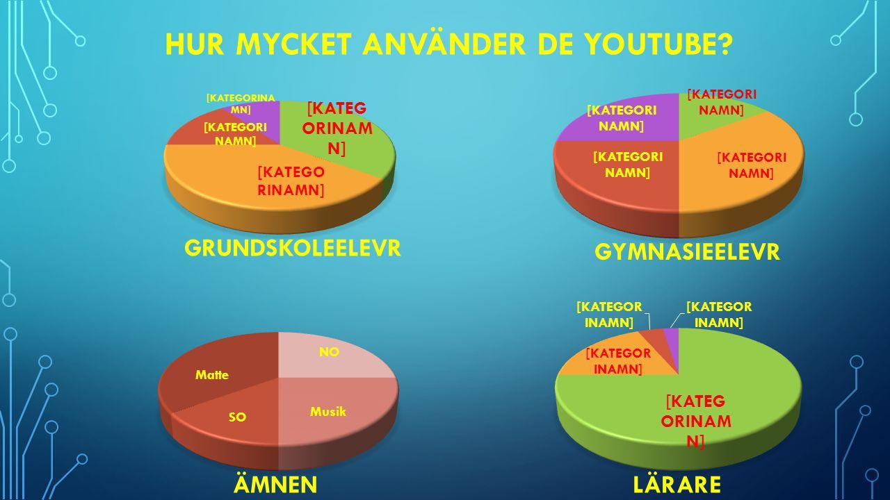 Hur mycket använder de youtube