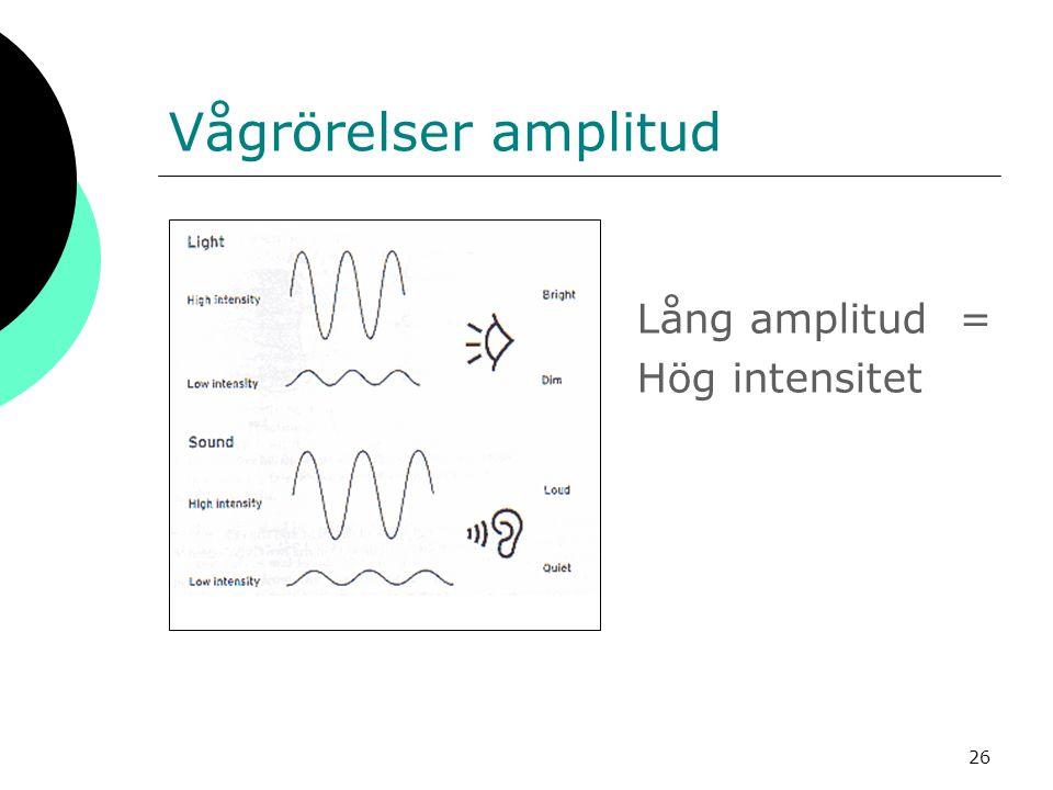 Vågrörelser amplitud Lång amplitud = Hög intensitet