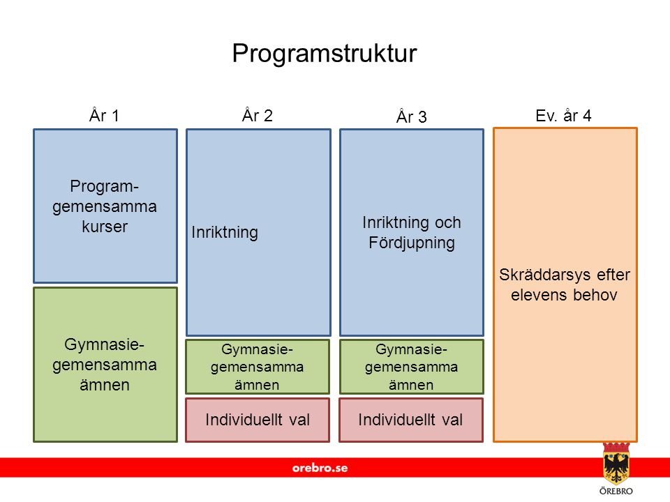 Programstruktur Program-gemensamma kurser Gymnasie-gemensamma ämnen