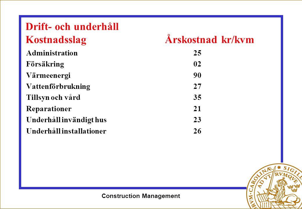 Drift- och underhåll Kostnadsslag Årskostnad kr/kvm