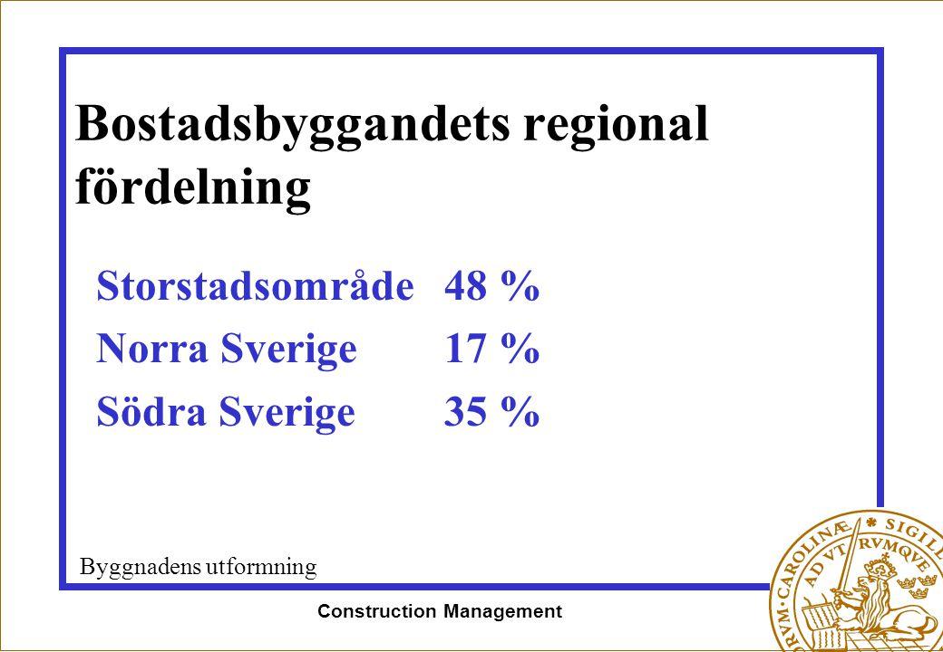 Bostadsbyggandets regional fördelning