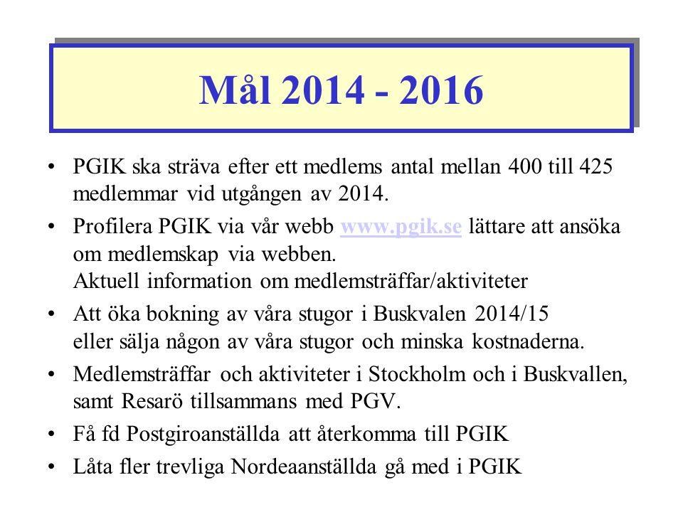 Mål 2014 - 2016 PGIK ska sträva efter ett medlems antal mellan 400 till 425 medlemmar vid utgången av 2014.