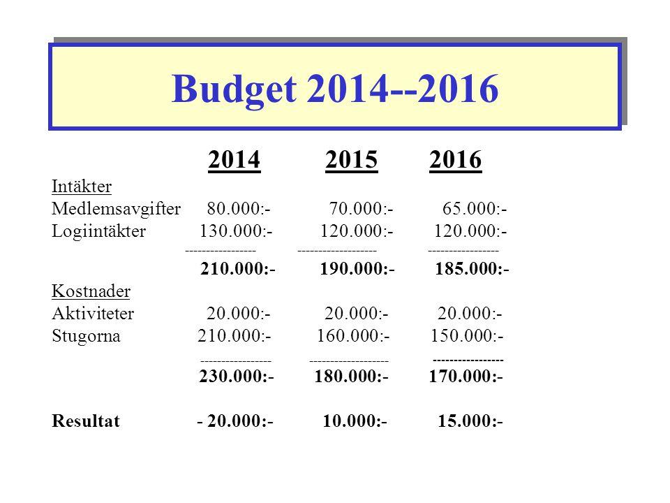 Budget 2014--2016 2014 2015 2016. Intäkter. Medlemsavgifter 80.000:- 70.000:- 65.000:-