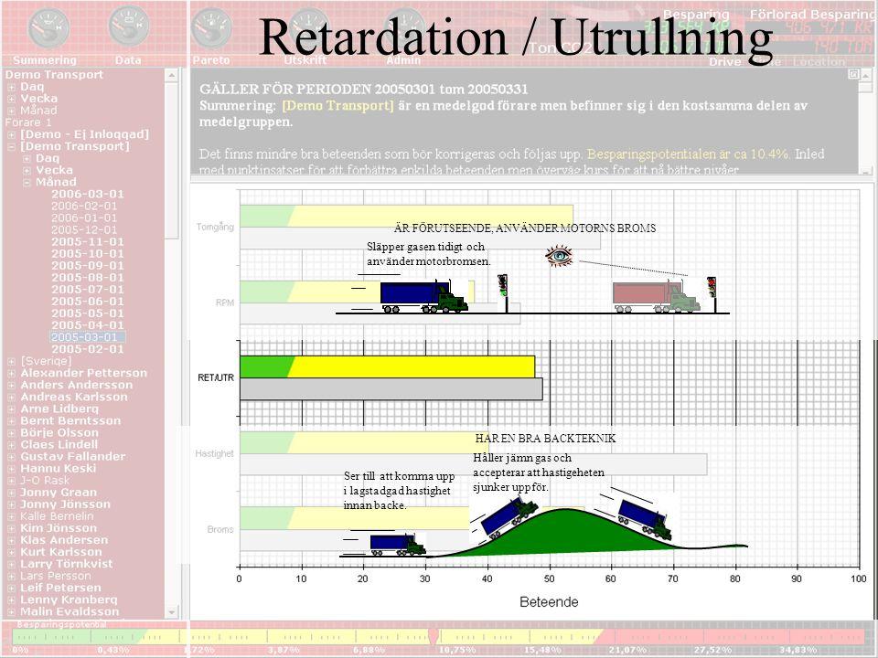 Retardation / Utrullning