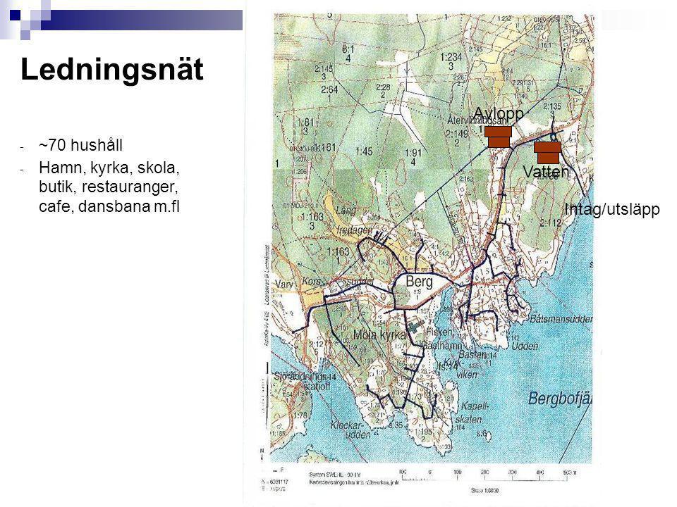 Ledningsnät Avlopp Vatten Intag/utsläpp ~70 hushåll