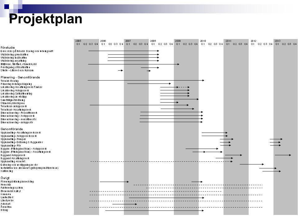 Projektplan 8