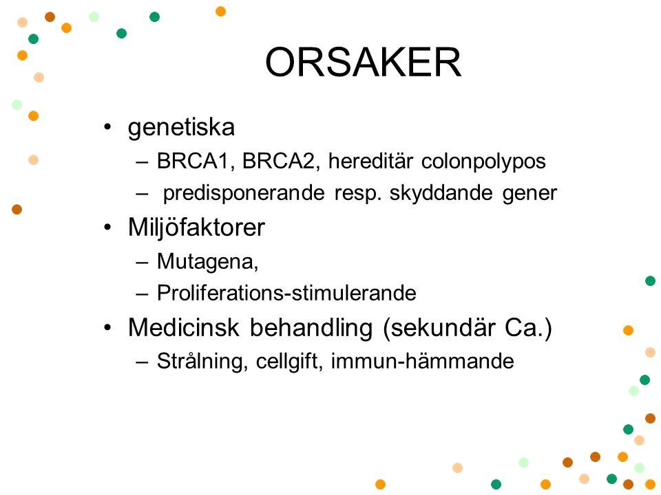 ORSAKER genetiska Miljöfaktorer Medicinsk behandling (sekundär Ca.)