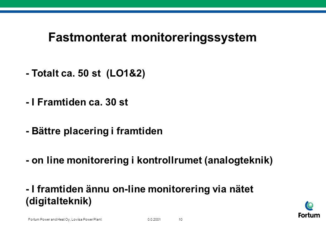 Fastmonterat monitoreringssystem