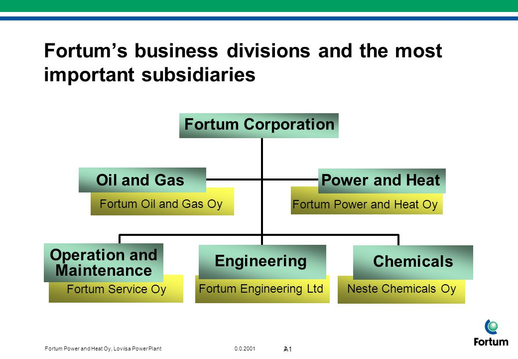 Fortum's business divisions and the most important subsidiaries
