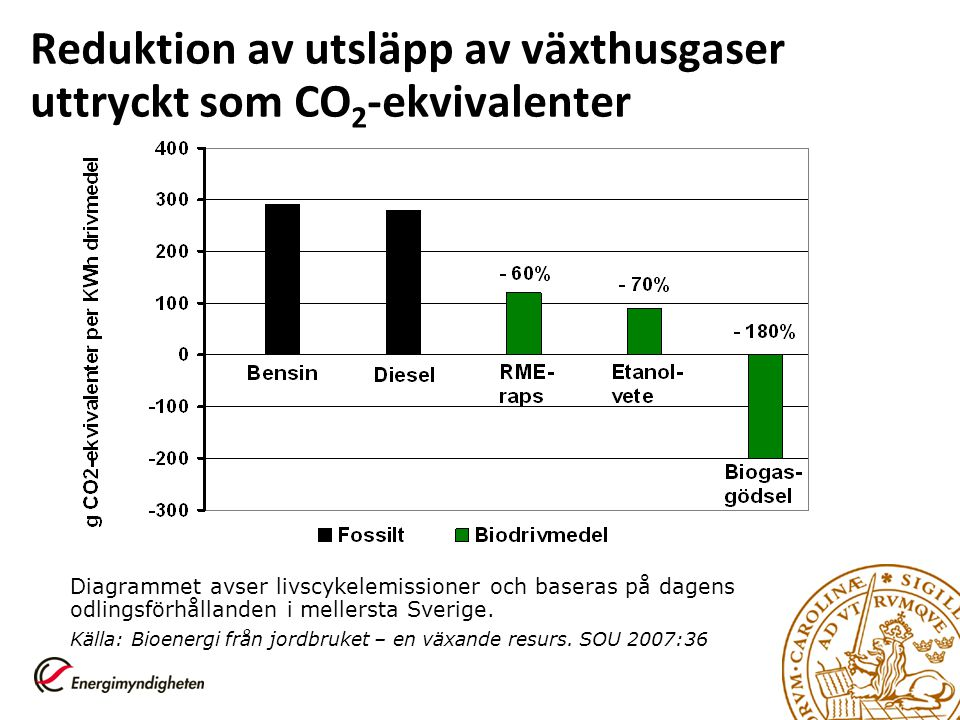 Reduktion av utsläpp av växthusgaser uttryckt som CO2-ekvivalenter
