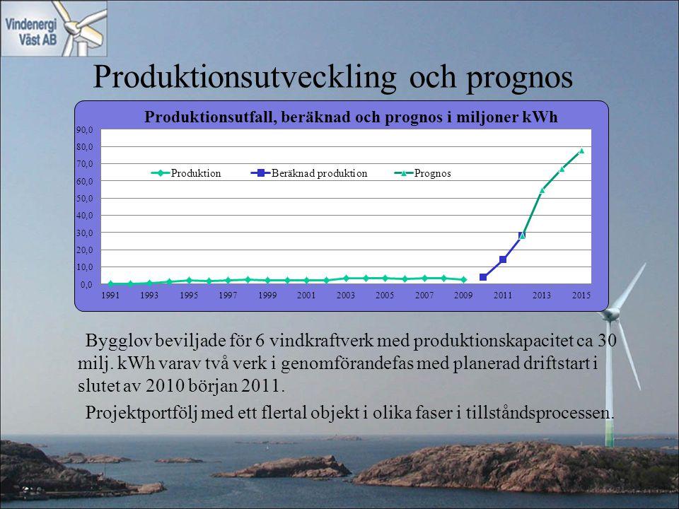 Produktionsutveckling och prognos