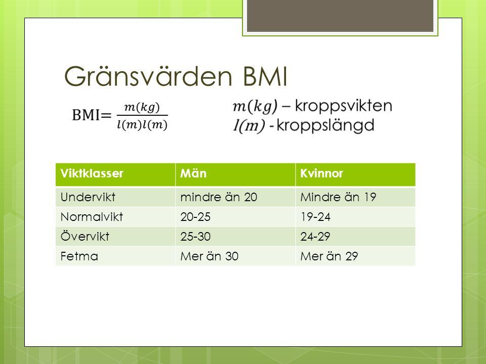 Gränsvärden BMI Viktklasser Män Kvinnor Undervikt mindre än 20