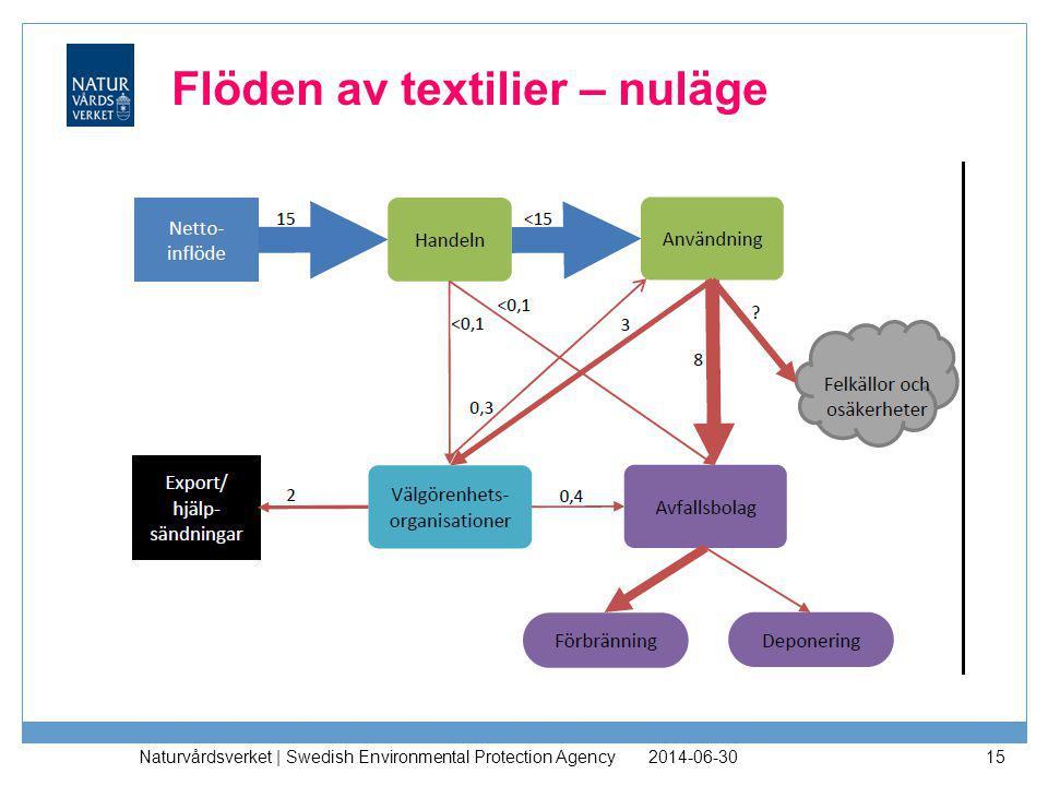 Flöden av textilier – nuläge
